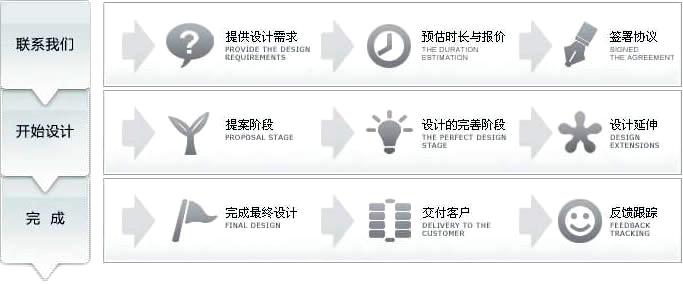 玻璃钢制品定制流程